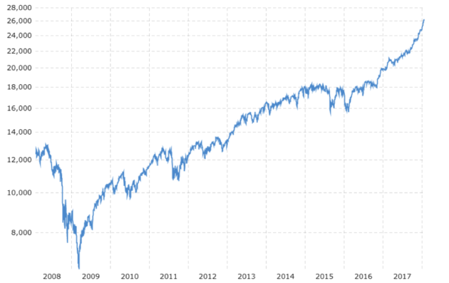 The Dow Jones Industrial Average has nearly doubled in value since its low point in 2010.