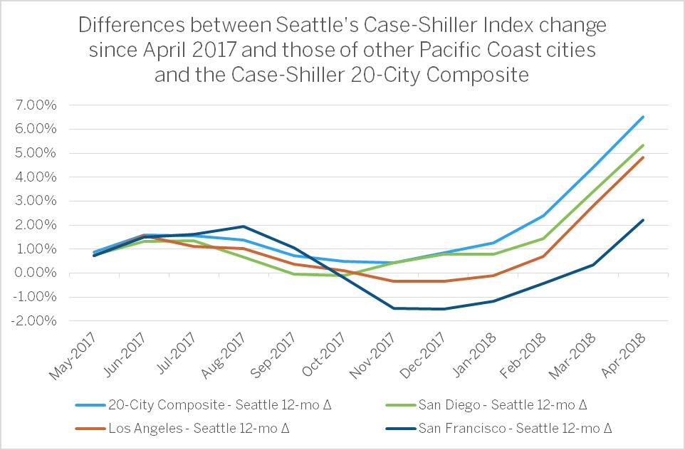 Case Shiller Composite.png
