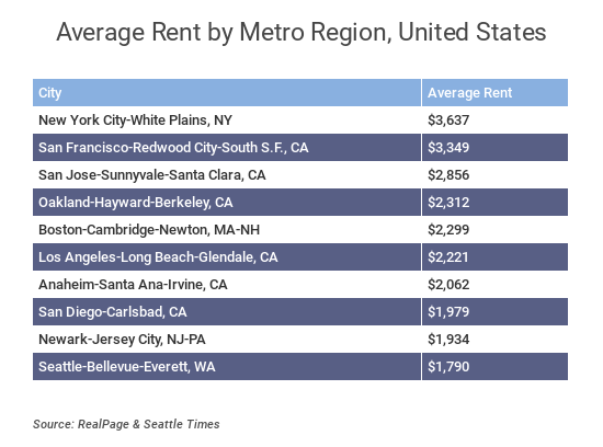 rent rates.png