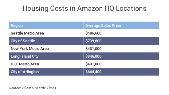 home-prices-hq-amazon.png