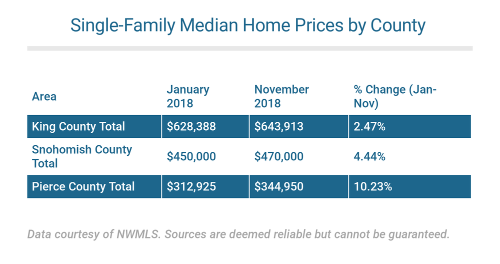copy-single-family-prices-by-county-jan-to-nov-2018.png