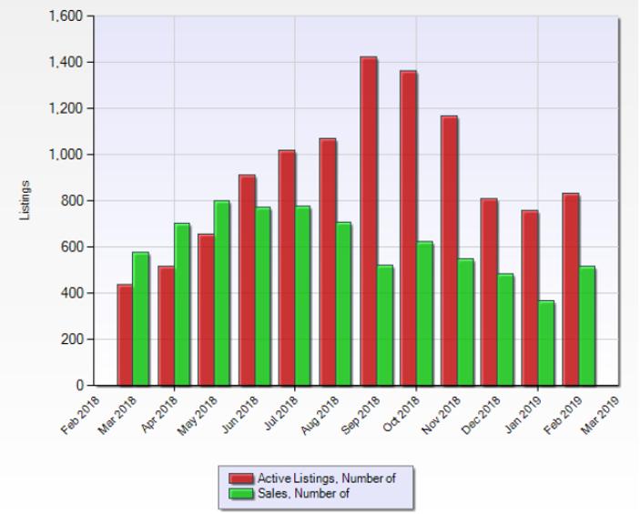 Seattle Sales Graph.png