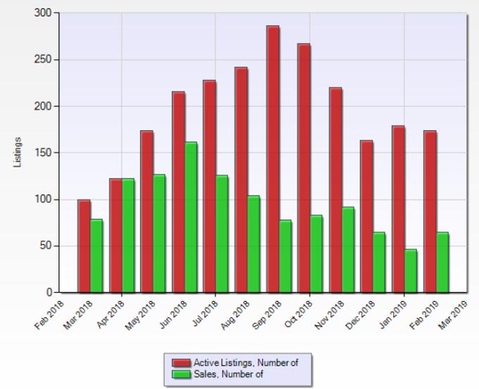 Bellevue Sales Graph.PNG