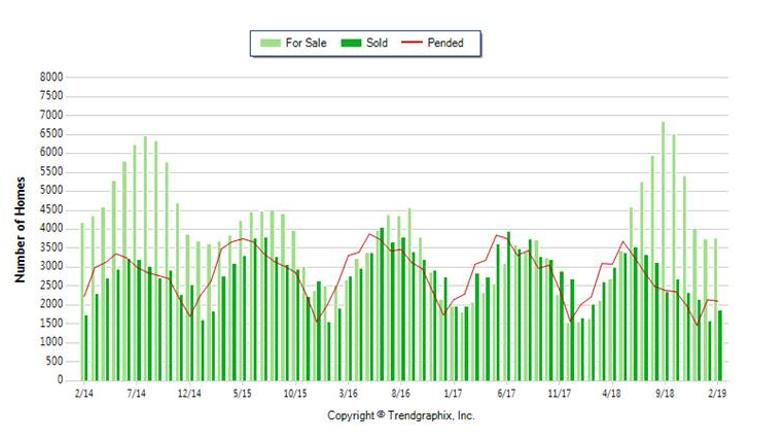 Trendgraphix County Data Five Year.PNG