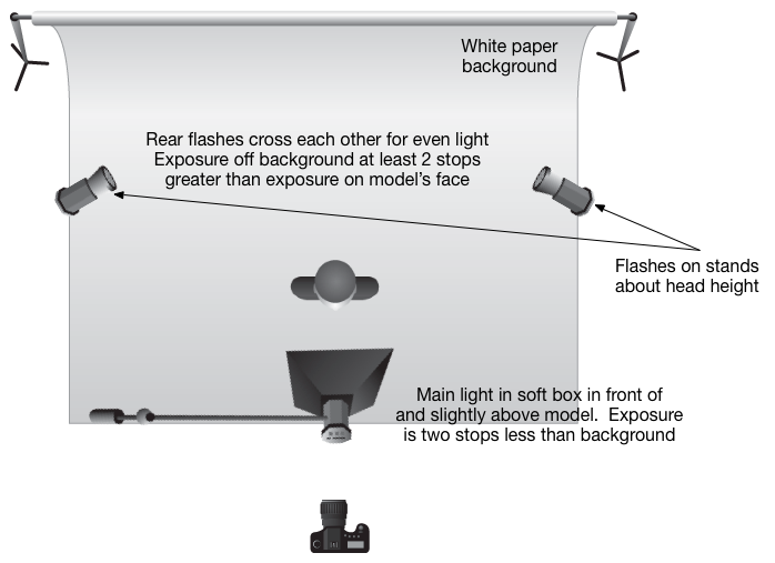 Lighting Diagram for a High Key Setup