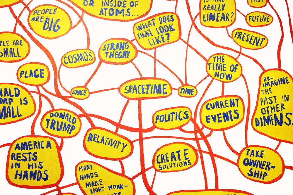 Mind Map (detail)