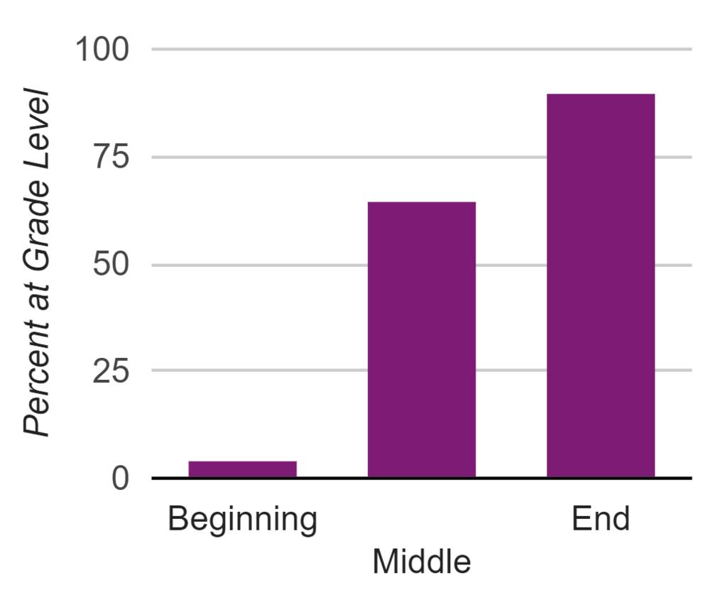 SReading - Fairview ES graph.png