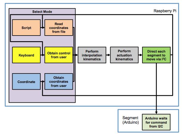 CS Flow Chart.png