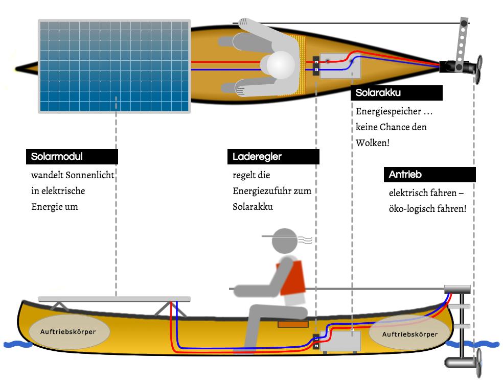 wie man ein solarboot baut