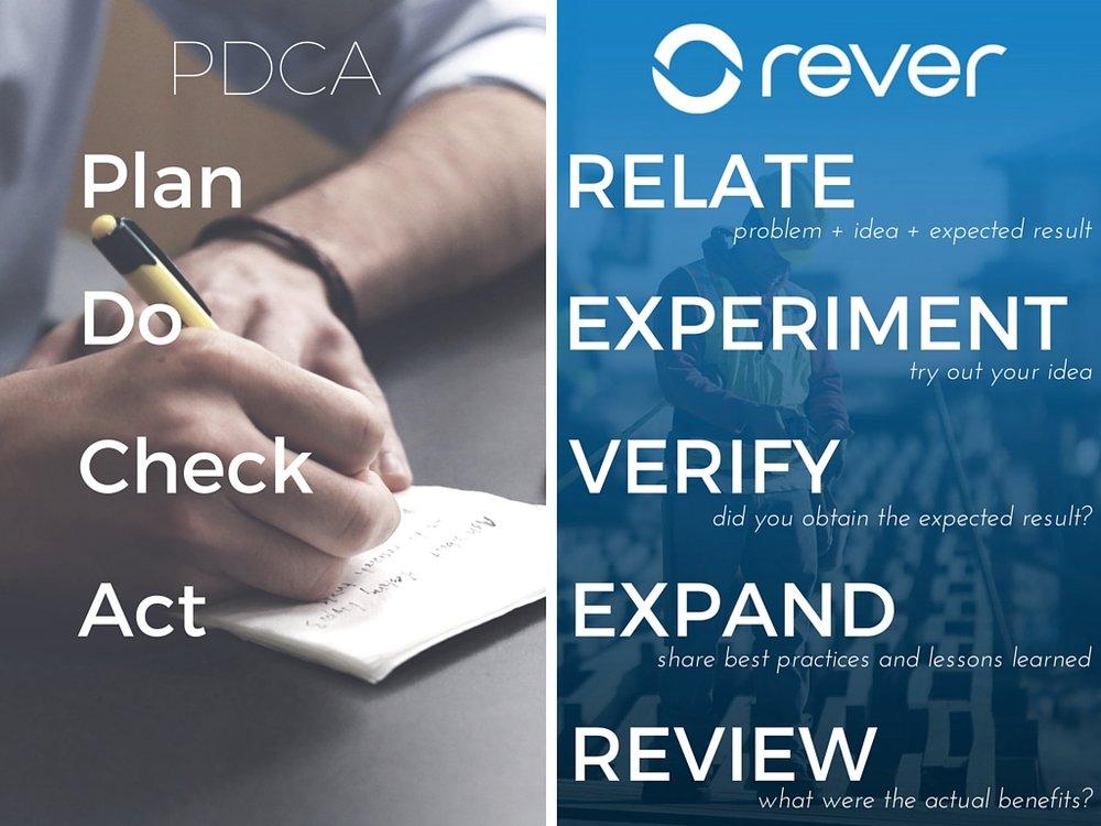 PDCA+Rever.jpg