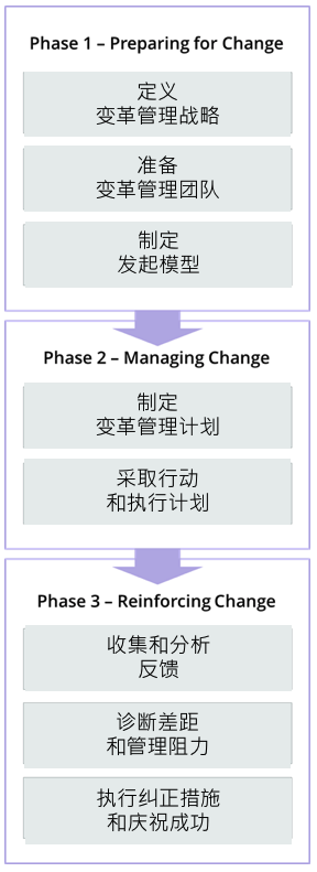 3-Phase-Process.png