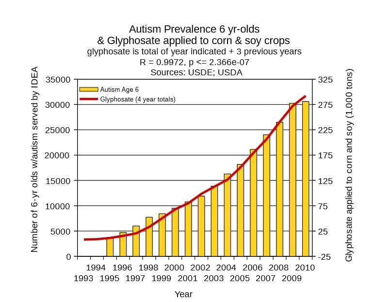 autism and glyphosate