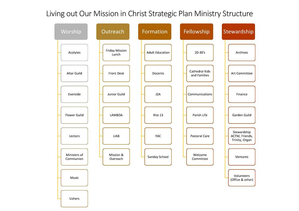 Strategic Planning Ministry Structure