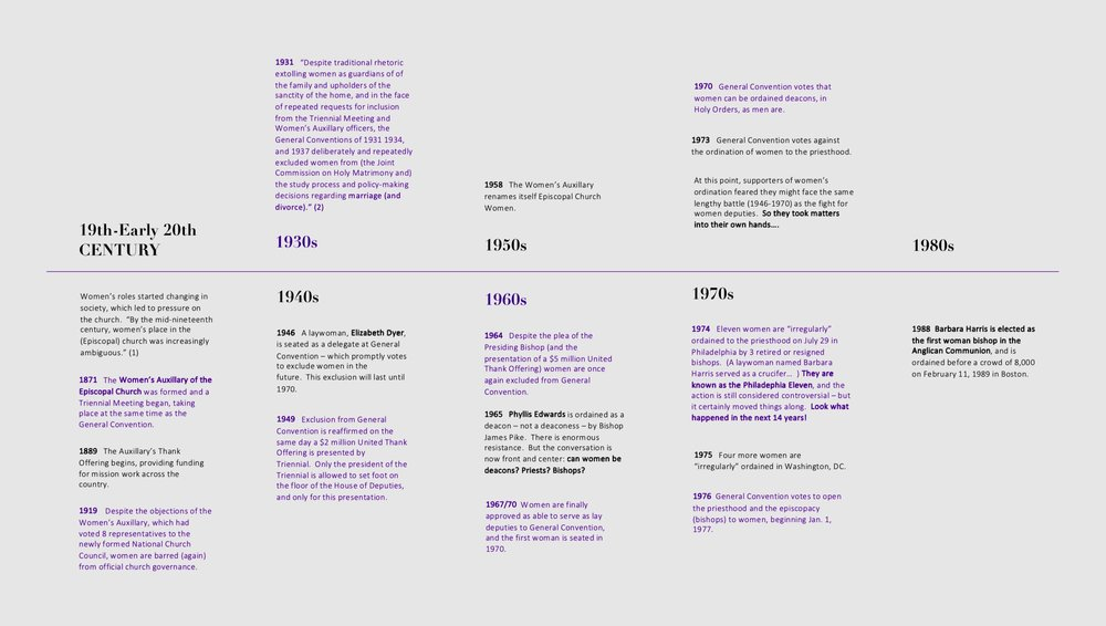 Click on image to read timeline in detail…..