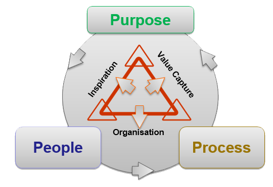 Aligning Purpose, People and Process enablesenterprises to work effectively at the strategic, tactical and operational levels.