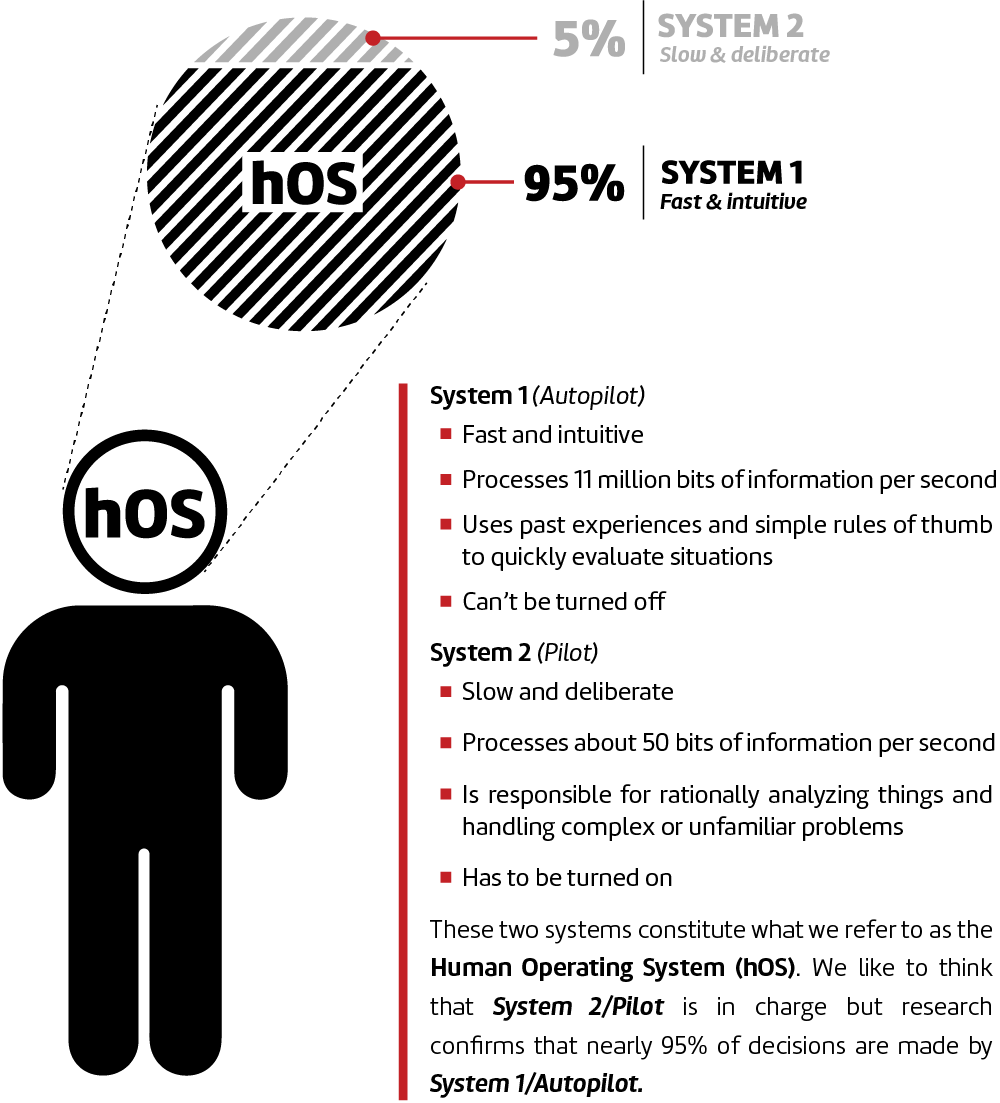human-operating-system
