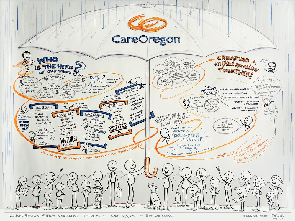 CareOregon Brand Story Retreat