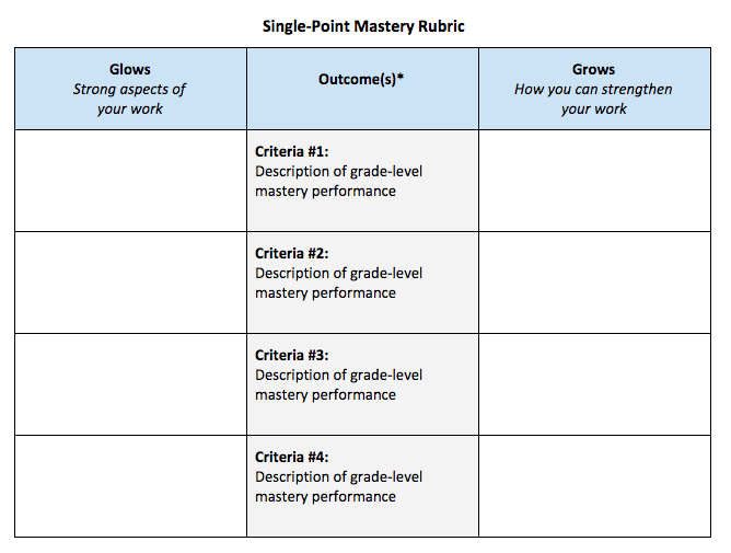 You can use the middle column for either of these purposes:    *  Assess several outcomes at once for a larger task/project (most common use we've seen so far). In this case, use the middle column for a short list of  learning targets/outcomes that are in play for the assessment at hand.   *  Or, for a smaller, more focused task, the middle column can be used to list indicators/ criteria for a single outcome.