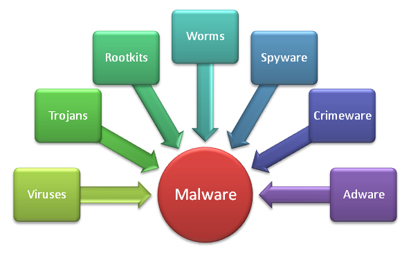 How-to-identify-Malware-from-computer.jpg