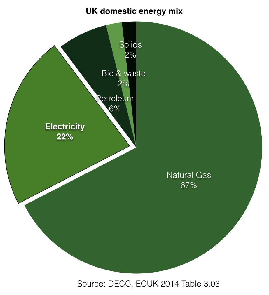 UK domestic energy mix