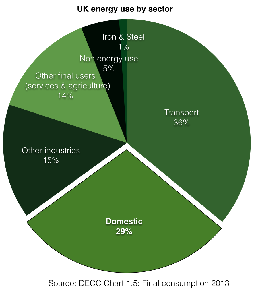 UK energy use by sector