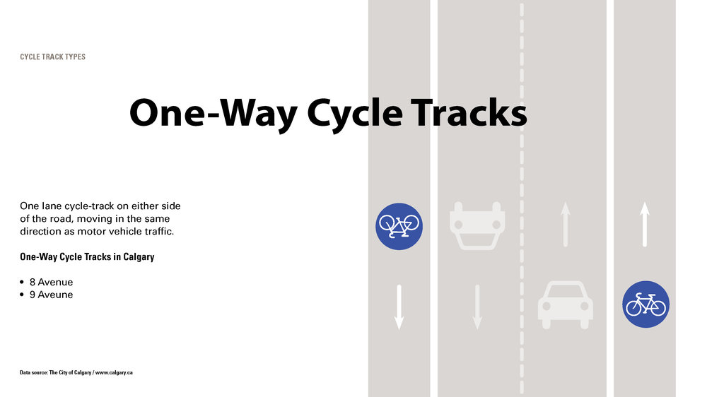 The presentation discussed each of Calgary's existing cycle track types.