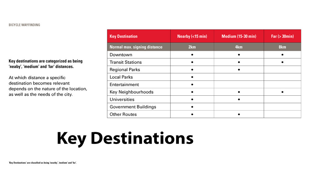 Key destinations are categorized as being 'nearby', 'medium' and 'far' distances.