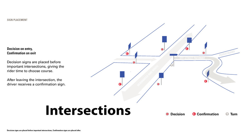 Intersection best practices
