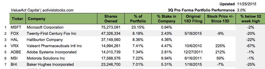 valueact capital portfolio