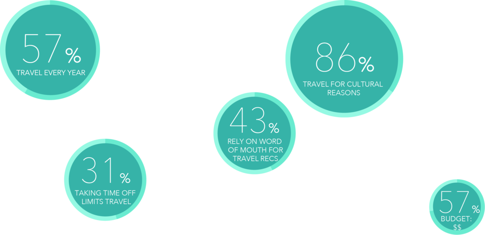 Survey insights gleaned from 35 surveys of 50+