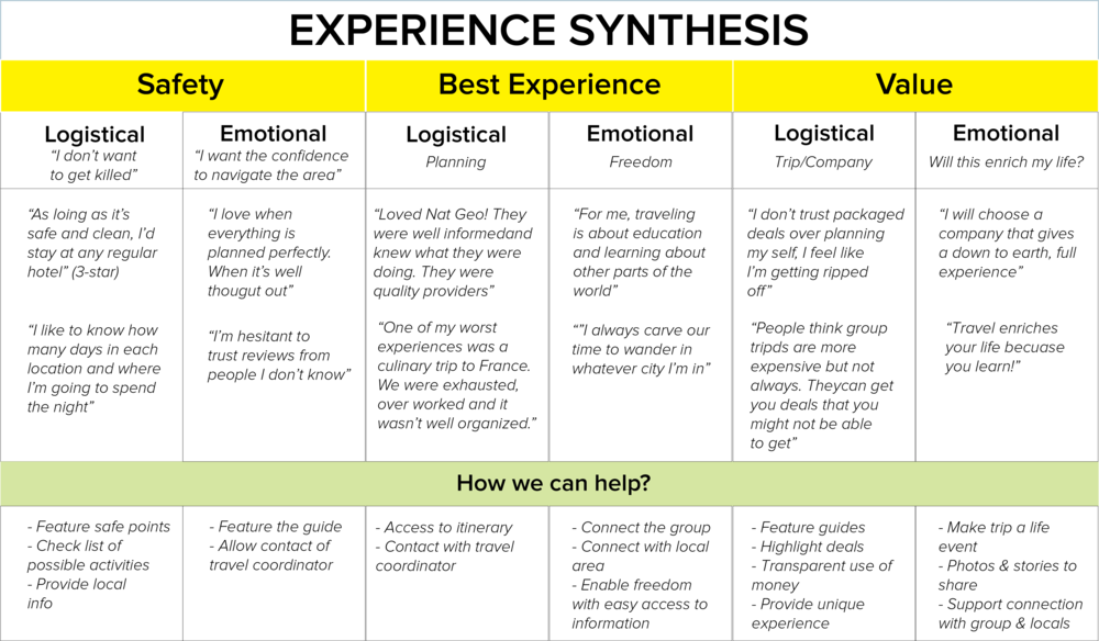 Mental model to help understand what we can do to help the travel experience.