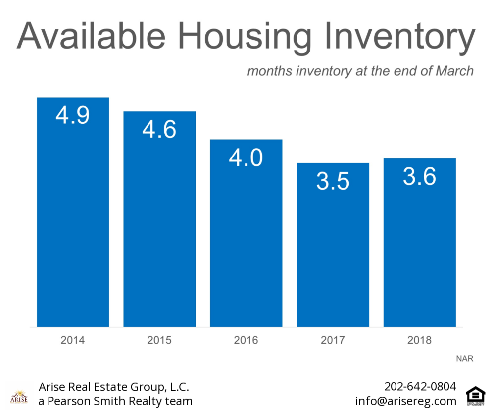 Available Housing Inventory.png