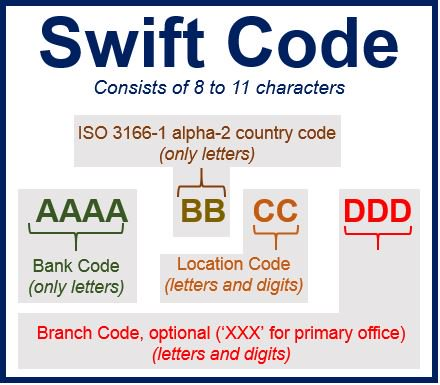 Source: http://marketbusinessnews.com/financial-glossary/swift-code/