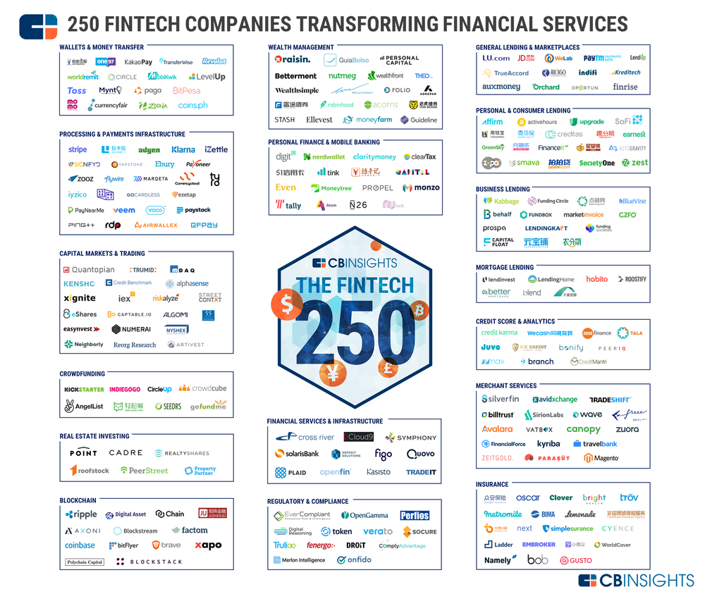 Source: https://www.cbinsights.com/research/fintech-250-startups-most-promising/