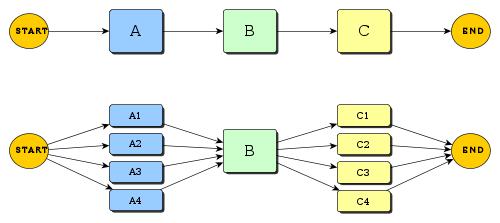 Source:  http://xmipp.cnb.csic.es/twiki/bin/view/Xmipp/ParallelProgramming