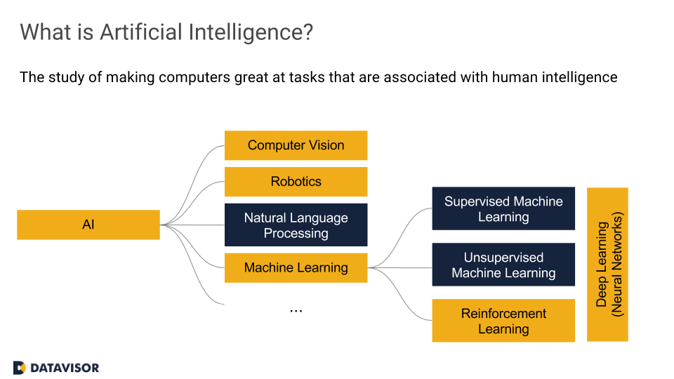 Source: https://www.datavisor.com/portfolio-items/webinar-practical-approaches-to-apply-machine-learning-to-aml/