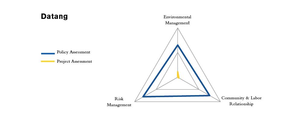 Datang Assessment.jpg
