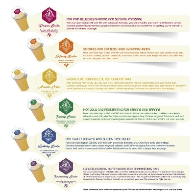 Now carrying Elemental Botanicals Healing Balms! All herbs are homegrown, wild crafted, or produced organically and will help with a range of ailments from pain relief to skin cancer! Check them out!