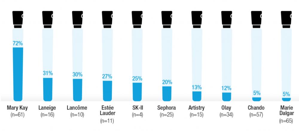 Pourcentage de posts sur WeChat avec plus de 50 000 vues (    Mai-Juin 2015)