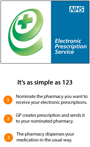 Image result for electronic prescription service nomination pharmacy
