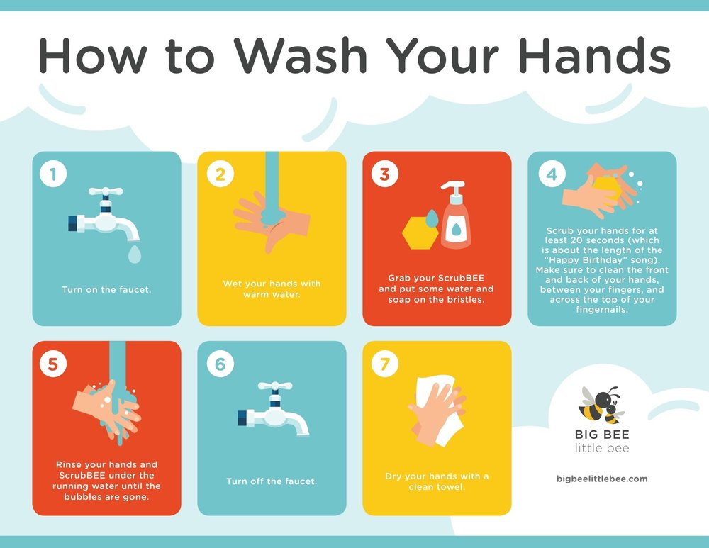 How to Wash Your Hands by BBLB