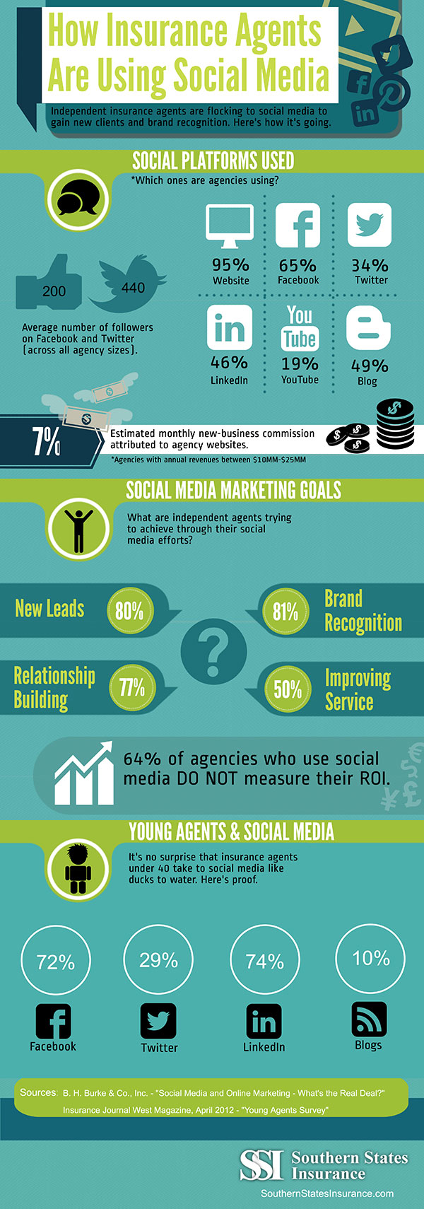 how-insurance-agents-are-using-social-media-infographic