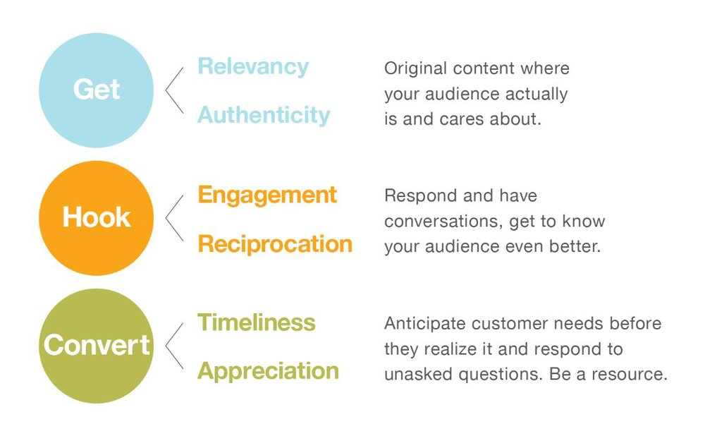 There is a process to follow when connecting with your audience.