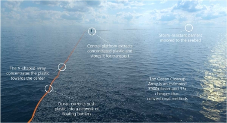 Slat's barrier plan. From his website http://www.theoceancleanup.com/