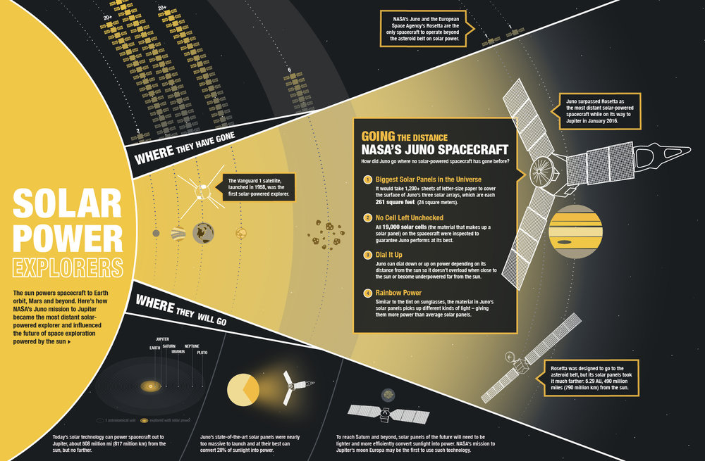 juno-solar-power-infographic.jpg