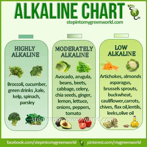 Here's a handy chart of more alkaline alternatives from these folks.