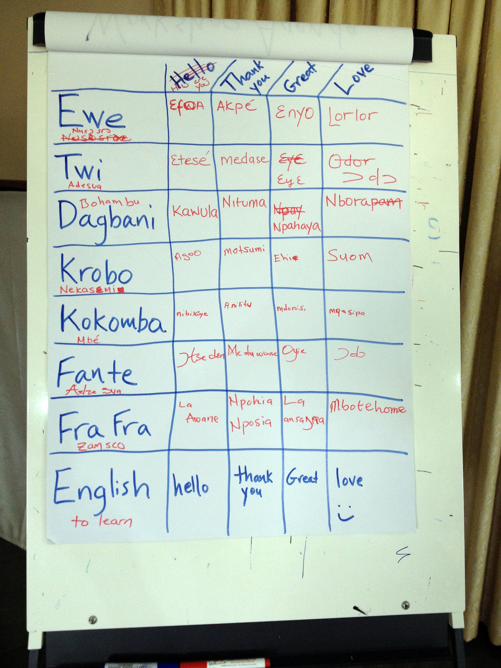 Language Chart, Marie Stopes Ghana Workshop
