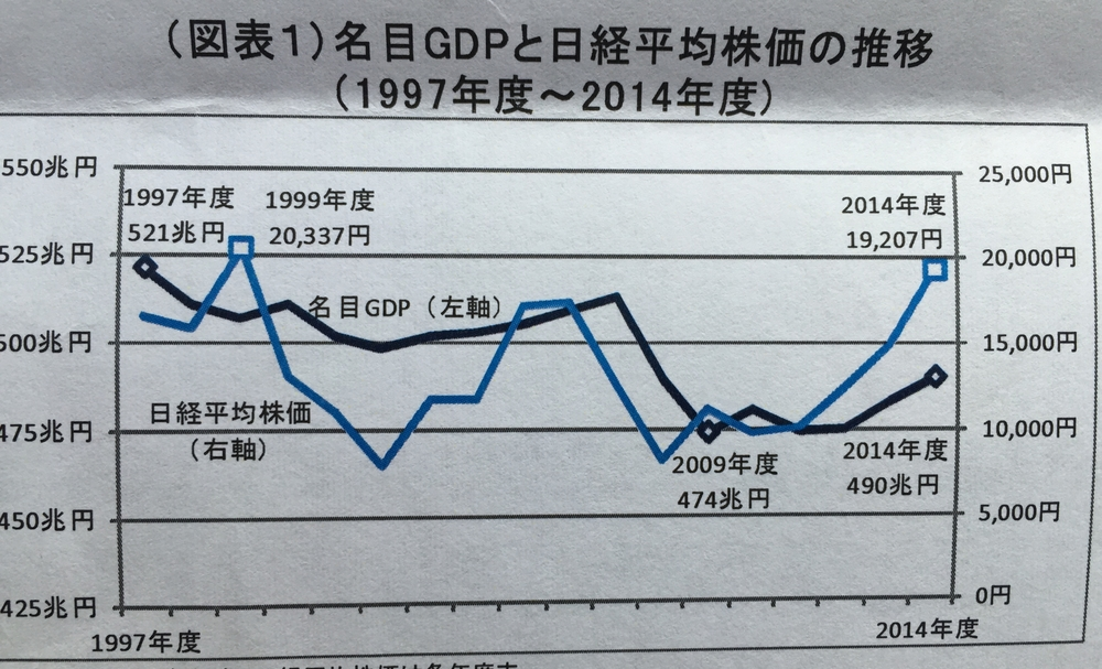 Nominal Japanese GDP