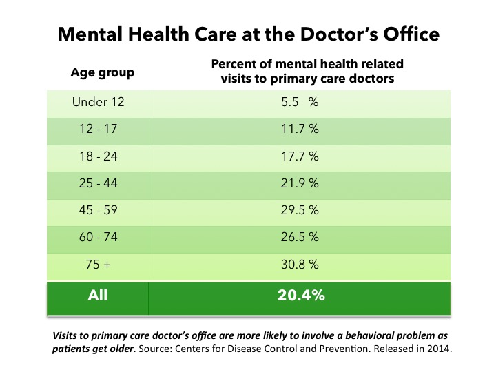 THE TABLE ABOVE SHOWS THE PROPORTIONS OF PRIMARY CARE VISITS THAT HAVE A SIGNIFICANT BEHAVIORAL HEALTH COMPONENT ACROSS AGE GROUPS, AND REFLECTS THE PROGRESSIVE INCREASE IN THAT PROPORTION AS PATIENTS GROW OLDER.
