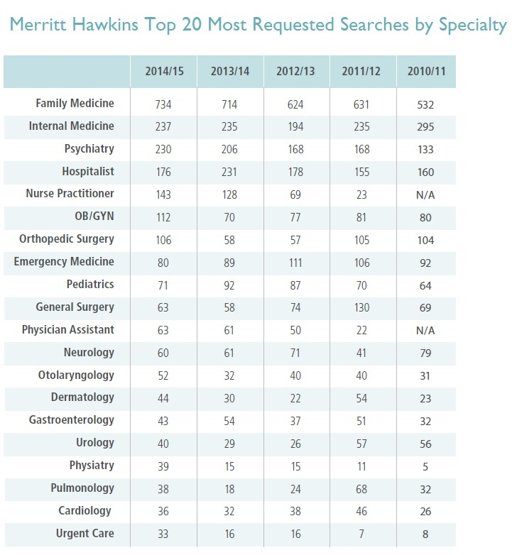 The top 20 most requested health professionals in 2015, according to a survey conducted by Merritt Hawkins, a leading physician search and consulting firm